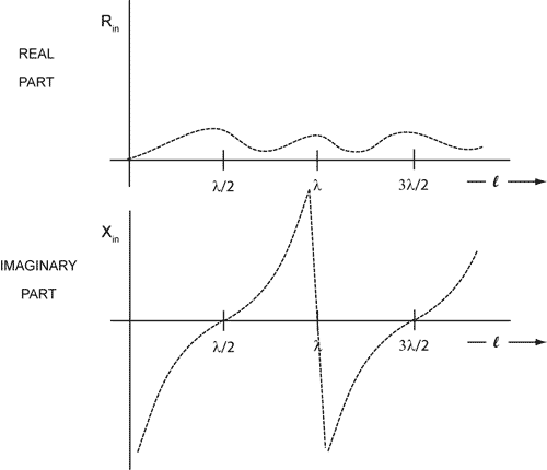 plot of the input impedance of a center driven dipole as a funtion of frequency