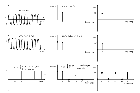 periodic signals in time and frequency domain