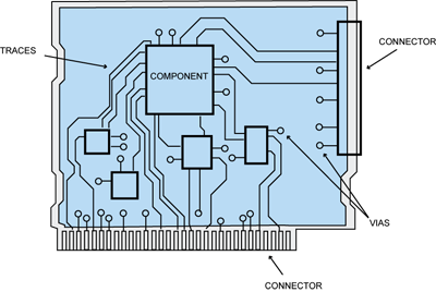 LearnEMC - PCB Layout