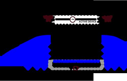 LearnEMC - PCB Layout